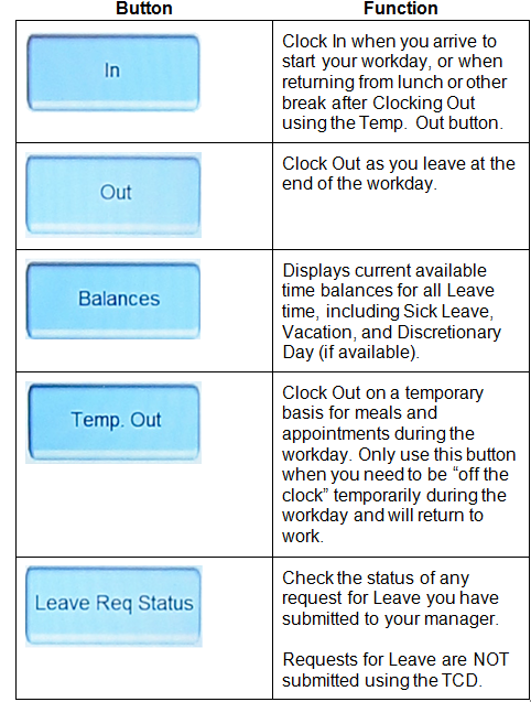 In - Clock in when you arrive to start your workday, or when returning from lunch or other break after clocking out using the temp. out button. Out - Clock out as you leave at the end of the workday. Balances - Displays current available time balances for all Leave time. Clock Out on a temporary basis. Leave Req Status - Check teh status of any request for leave you have submitted.